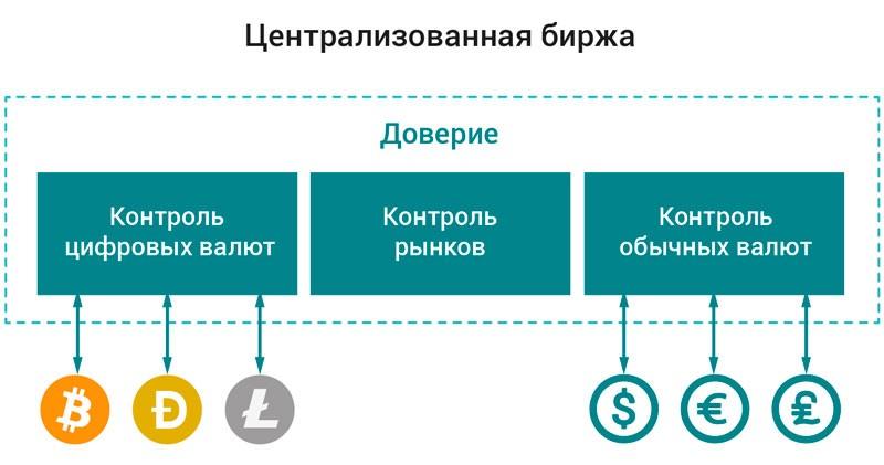 Централизованные криптобиржи